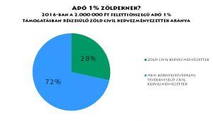 Adó 1% zöldeknek?